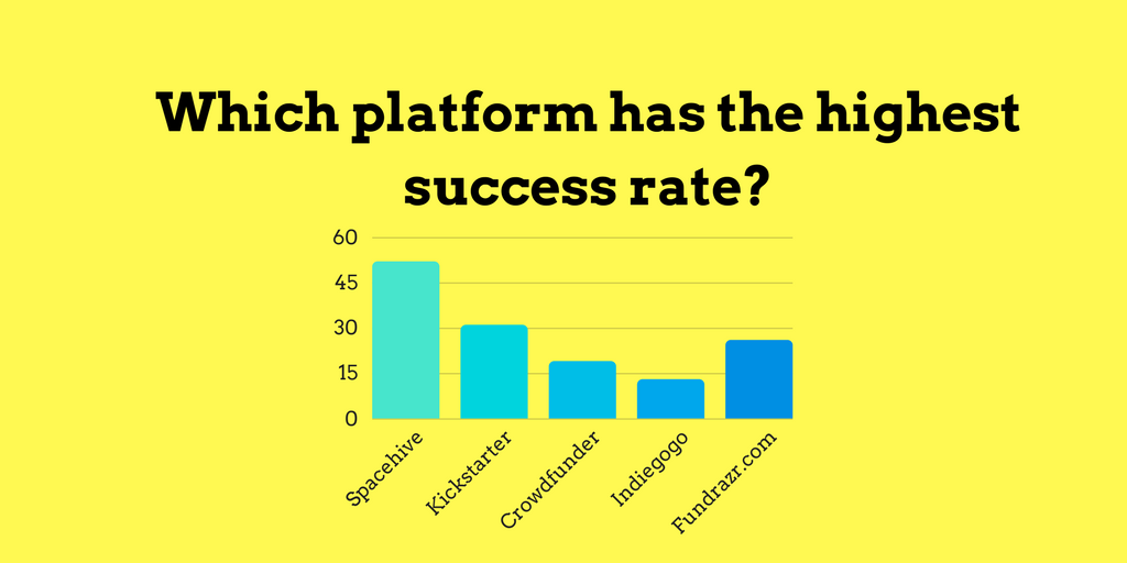 Which crowdfunding platform has the highest success rate-