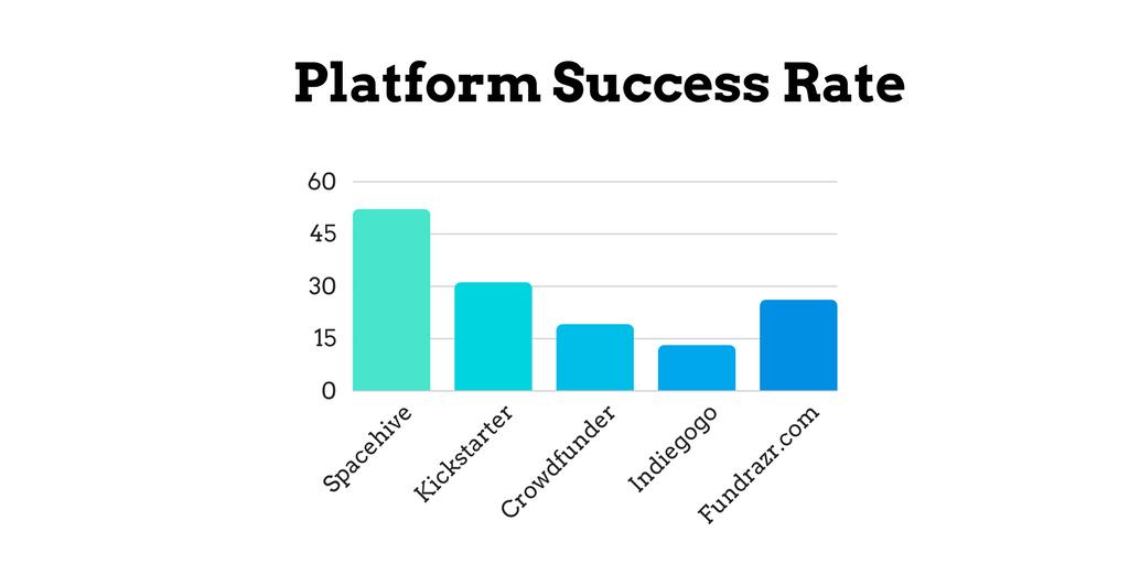 Platform Success Rate