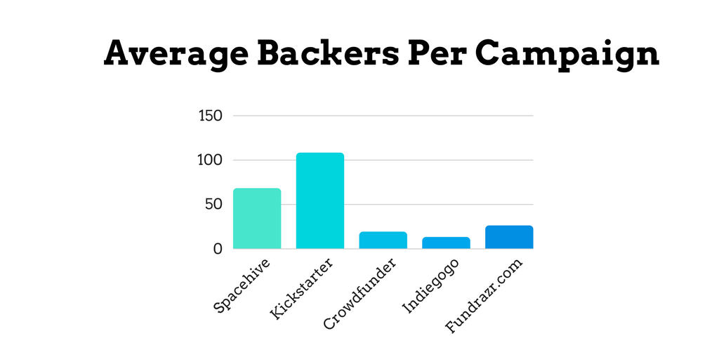 Average Backers per Campaign