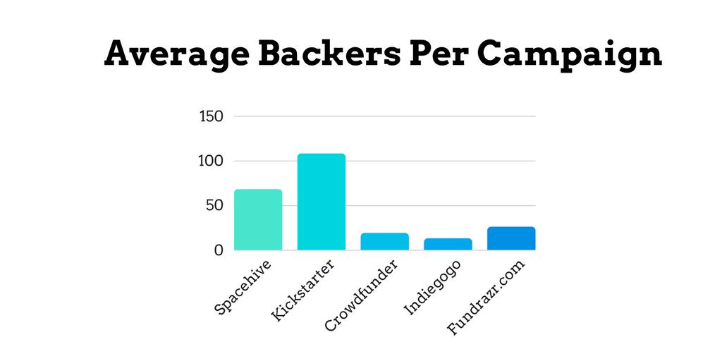 Average Backers per Campaign