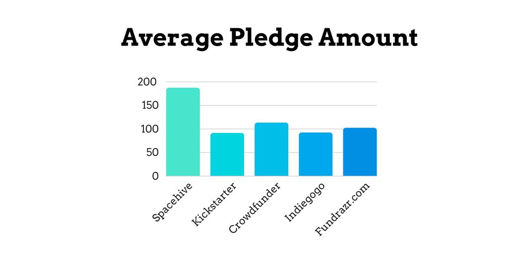 Average Pledge Amount